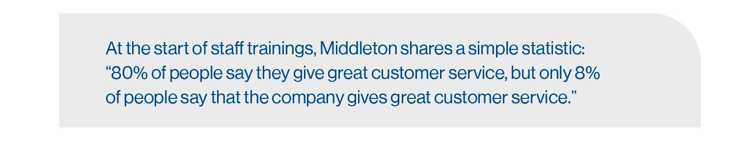 Pull quote: At the start of staff meetings, middleton shares a simple statistic: 80% of people say they give great customer service, but only 8% of people say that the company gives great customer service.