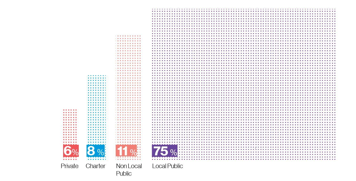 Graph: 75% local public school, 11% non-local public school, 8% charter scool, and 6% private school.