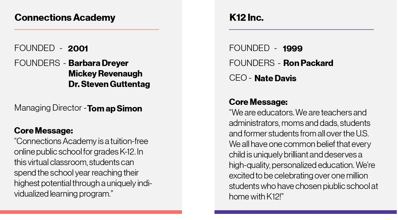 Graphic: Connections Academy founded 2001, founders and managing directors listed. K12 Inc. founded 1999, founder and ceo listed