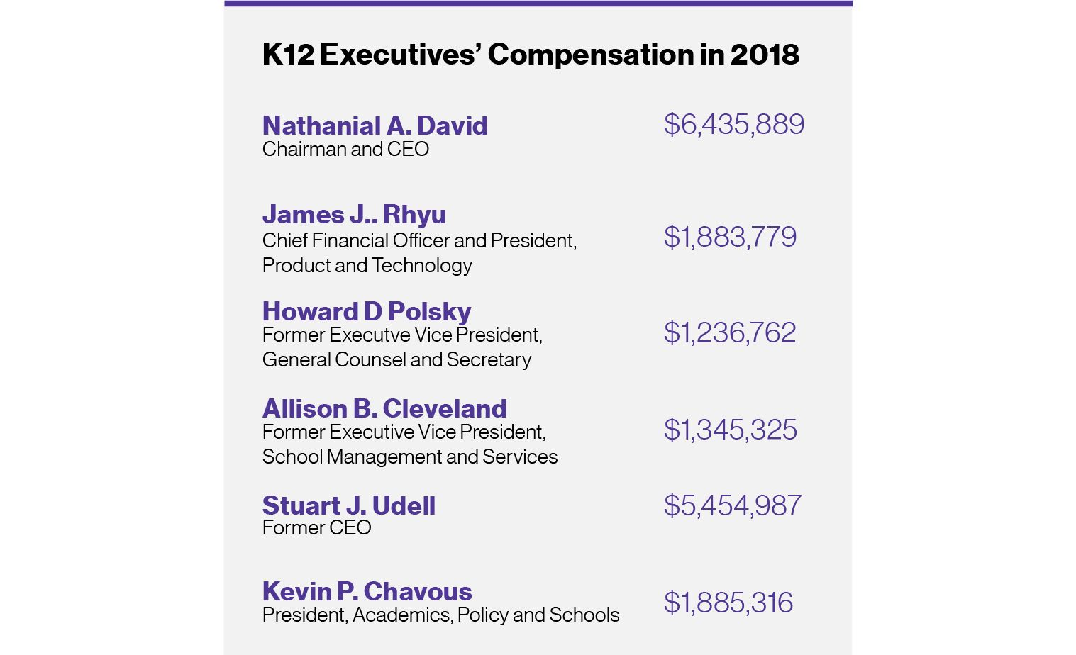 Graphic: K12 Inc. Executives' Compensation in 2018, showing several executives all making over $1 million.