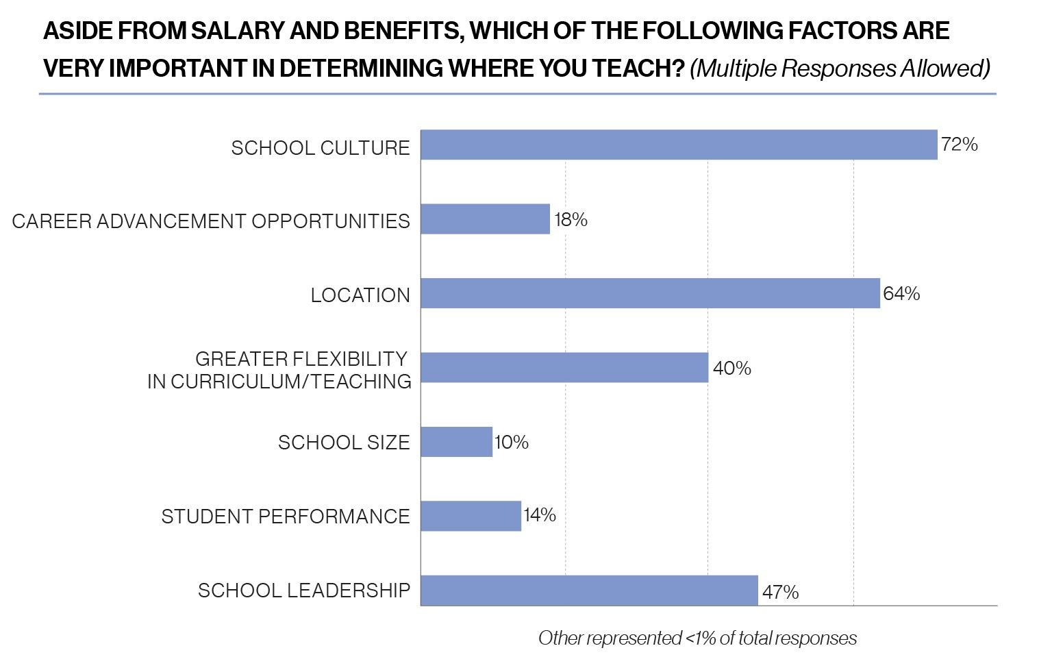 Chart, aside from salary and benefits, which of the following factors are very important in determining where you teach? 72% say school culture, 18% say career advancement opportunities, 64% say location, 40% say greater flexibility in curriculum and teaching, 10% say school size, 14% say student performance, 47% say school leadership