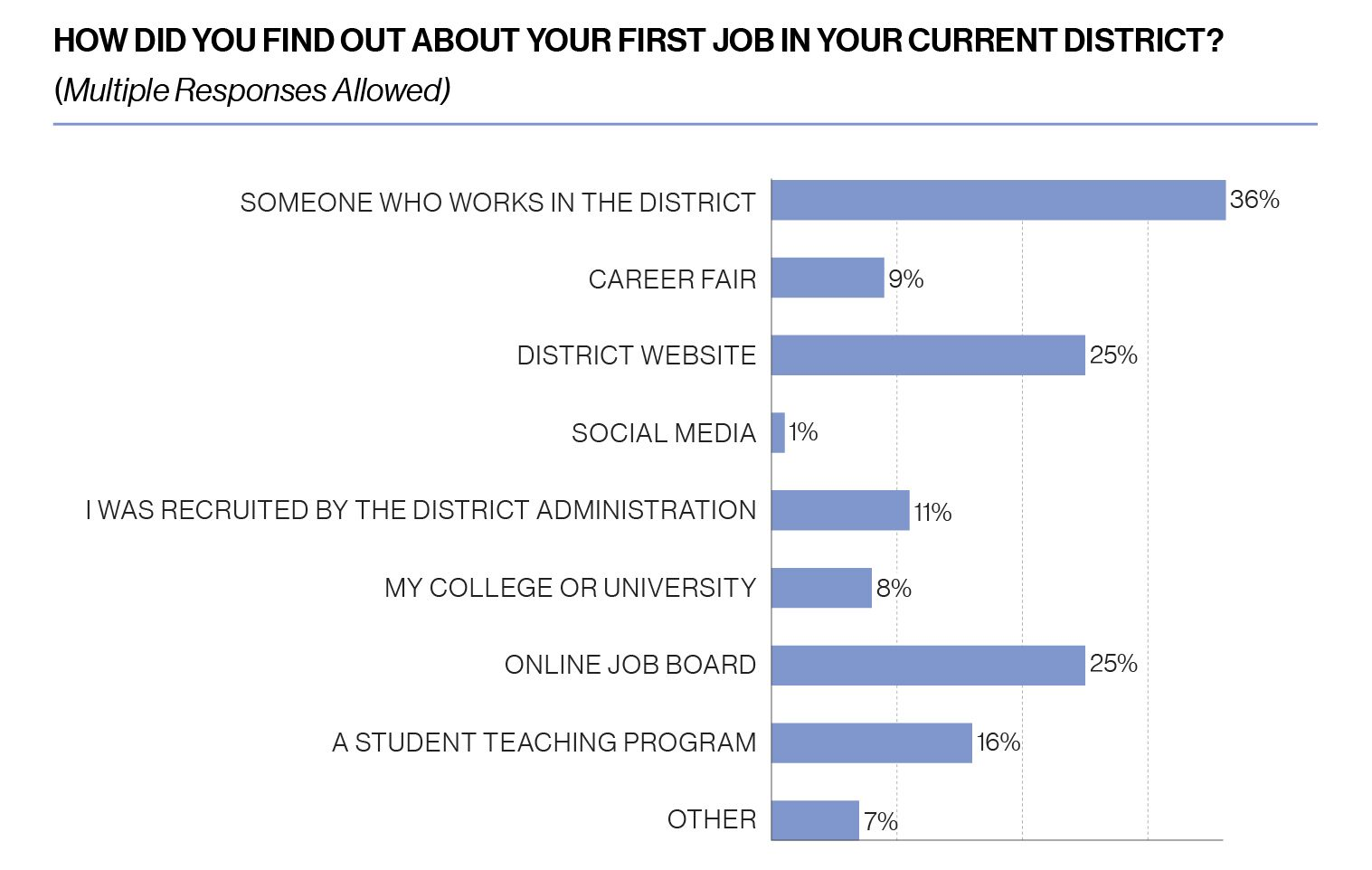 Chart, how did you find out about your first job in your current district? Multiple responses allowed. 36% say someone who works in the district, 9% say career fair, 25% say district website, 1% say social media, 11% say they were recruited by the district administration, 8% say my college or university, 25% say online job board, 16% say a student teaching program, 7% say other