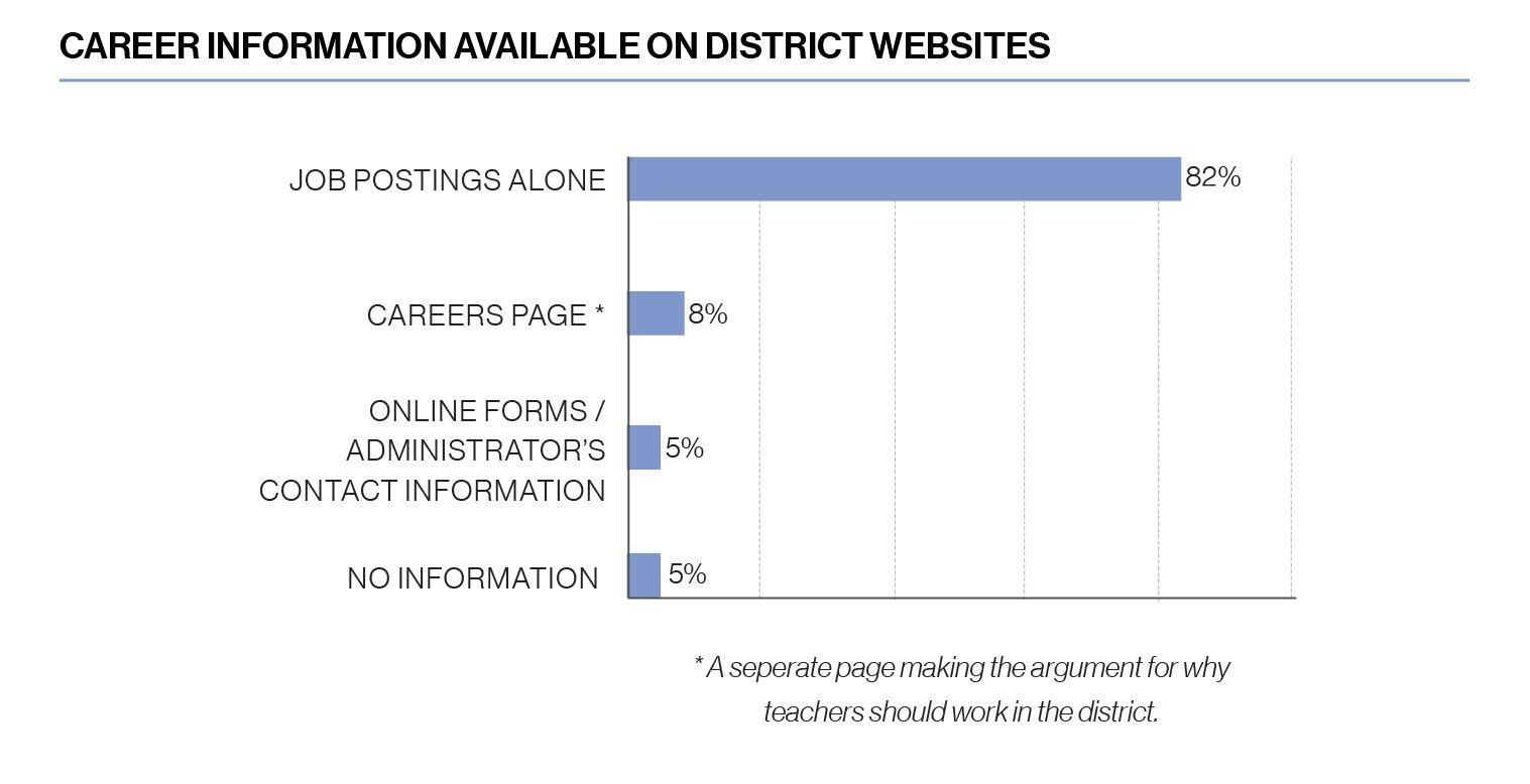 Chart, Career information available on district websites 82% have job postings alone, 8% have a careers page (which is a seperate page making the argument for why teachers should work in the district), 5% have online forms or administrator contact information, and 5% have no information.