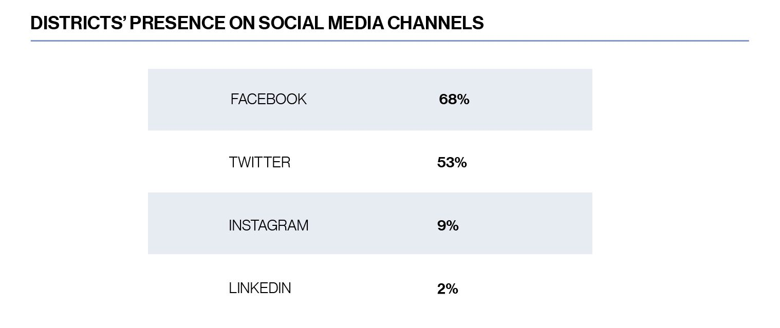 Chart, District's presence on social media channels 68% have facebook, 53% have twitter, 9% have instagram, 2% have linkedin
