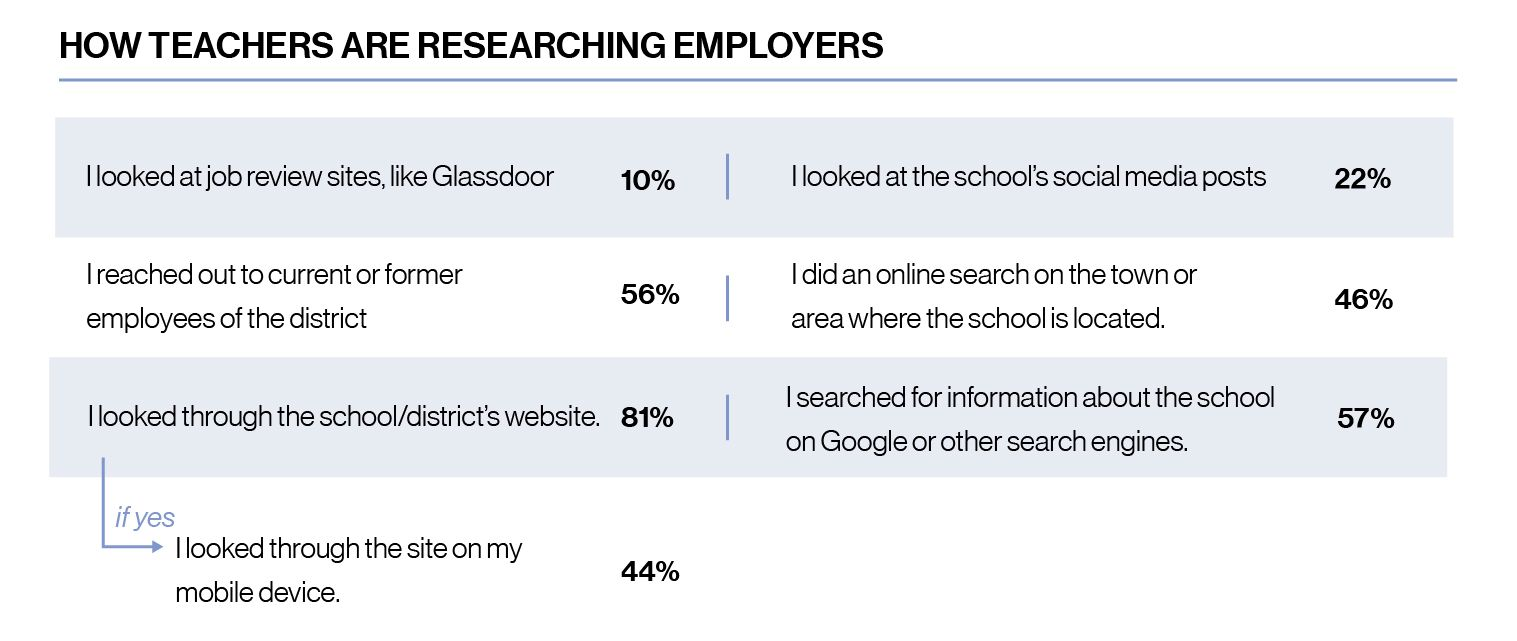 Chart, How teachers are researching employers, 10% say I looked at job reviews like Glassdoor, 56% say I reached out to current or former employees of the district, 81% say I looked through the district's website and if yes, 44% say I looked through the site on my mobile device, 22% said I looked at the school's social media posts, 46% I did an online search on the town or area where the school is located, 57% said I searched for information about the school on Google or other search engines