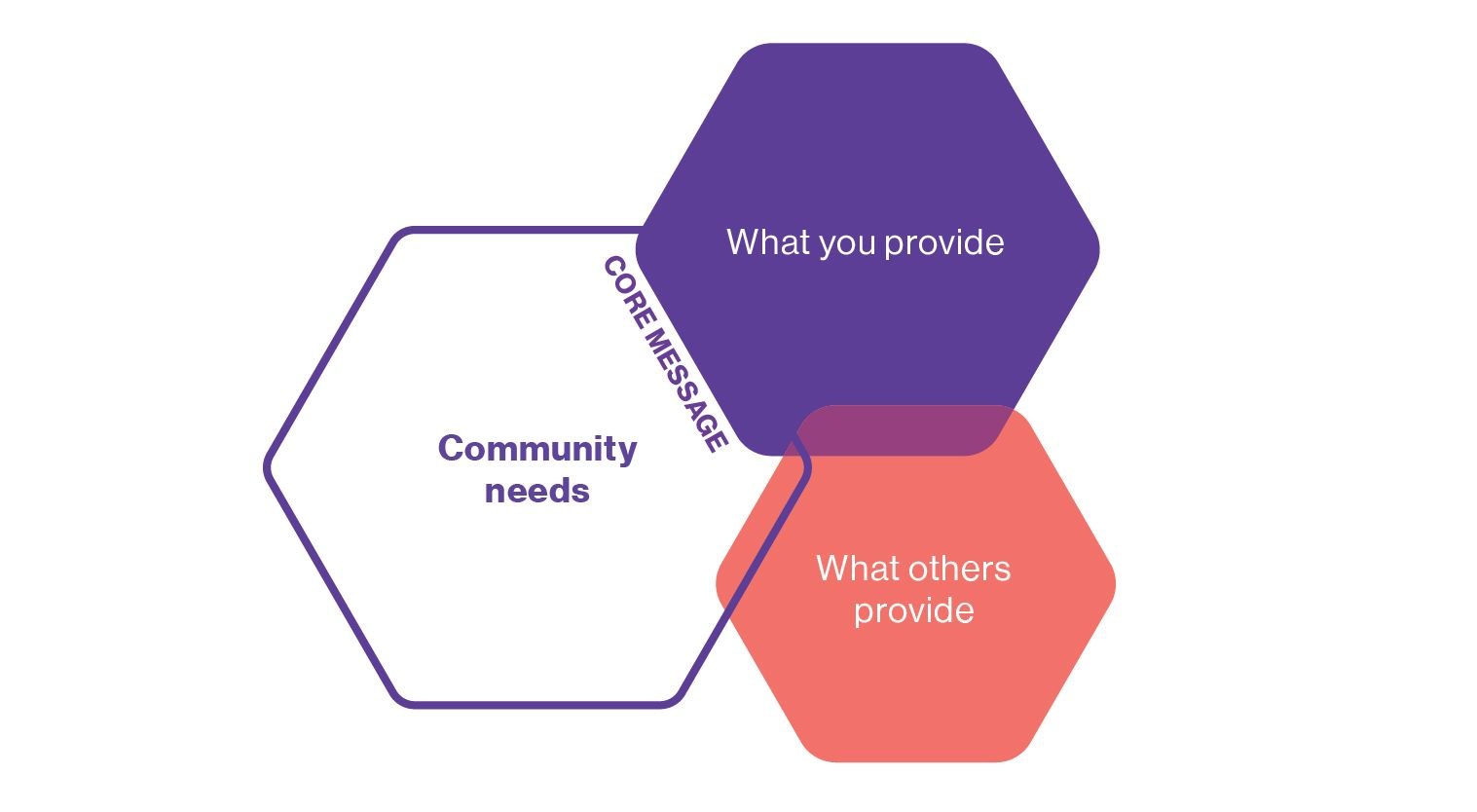 Venn diagram intersection of what you uniquely provide and what the community needs is your core message