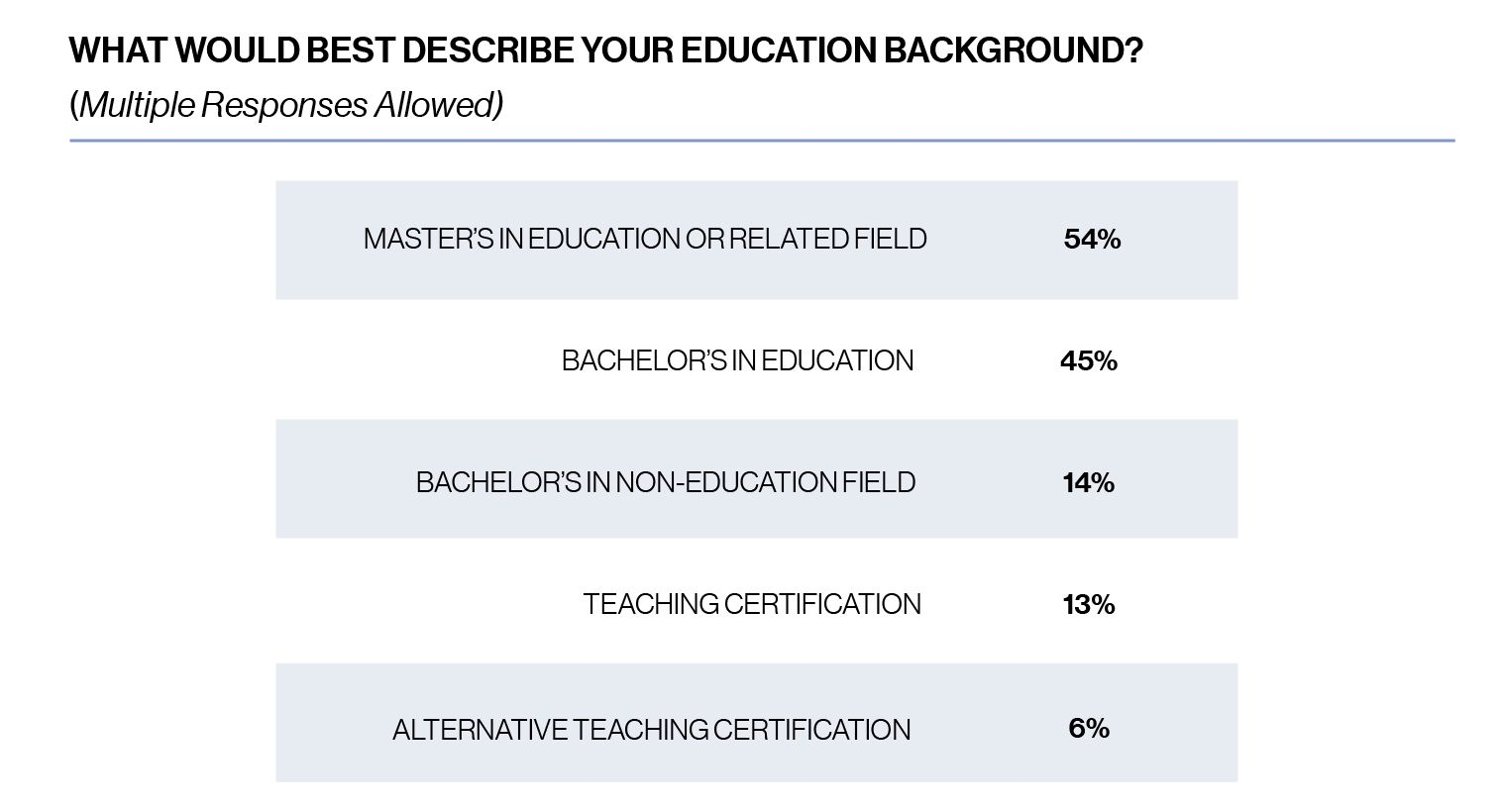 Chart: What would best describe your (the teacher's) education background? Multiple responses allowed.54% Masters in Education or related field, 45% Bachelor's in Education, 14% Bachelor's in non-Education field, 13% teaching certification, 6% alternative teaching certification.