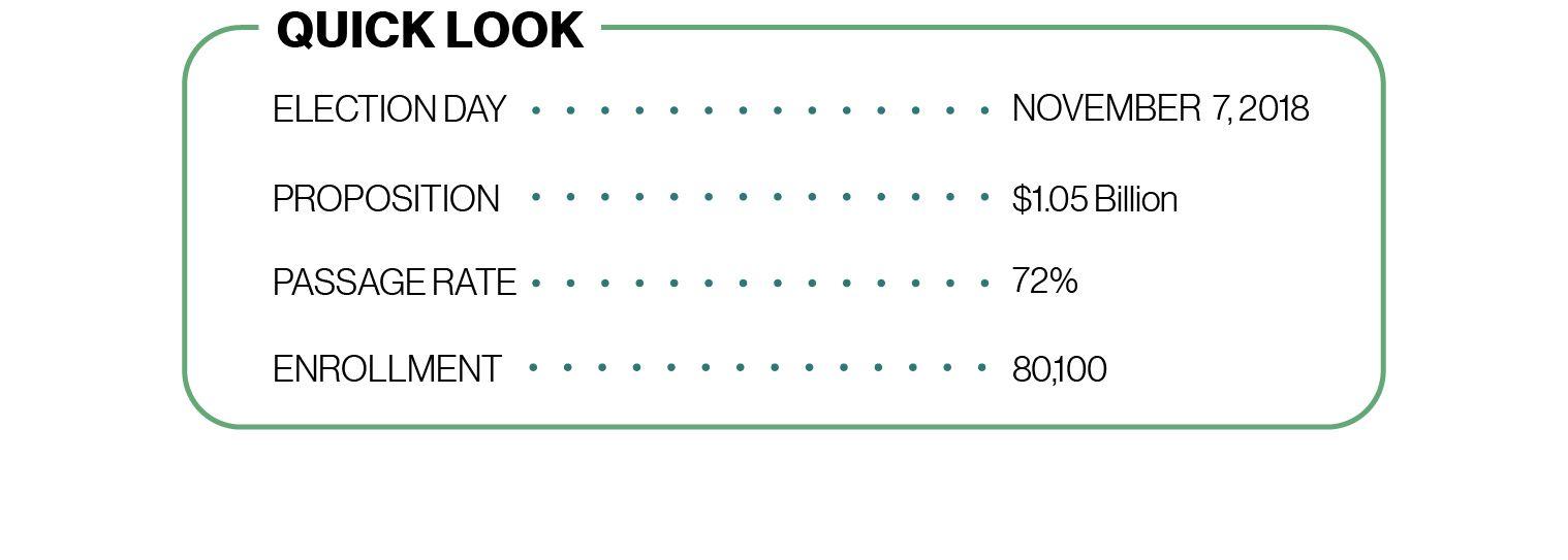 Chart: Quick Look: Election Day — November 7, 2018, Proposition — $1.05 billion, Passage Rate — 72%, Enrollment — 80,100.