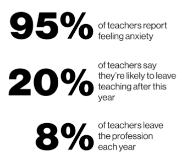 A set of percentages: 95% of teachers report feeling anxiety; 20% of teachers say they're likely to leave teaching after this year; 8% of teachers leave the profession each year