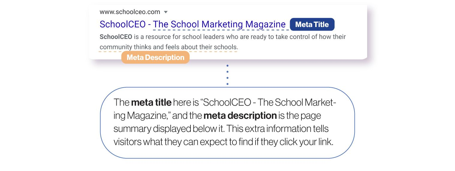 Image: An example of metadata from SchoolCEO.com. The meta title is 'SchoolCEO - The School Marketing Magazine,'and the meta description is the page summary information below the title. This extra information tells visitors what they can expect to find if they click your link.