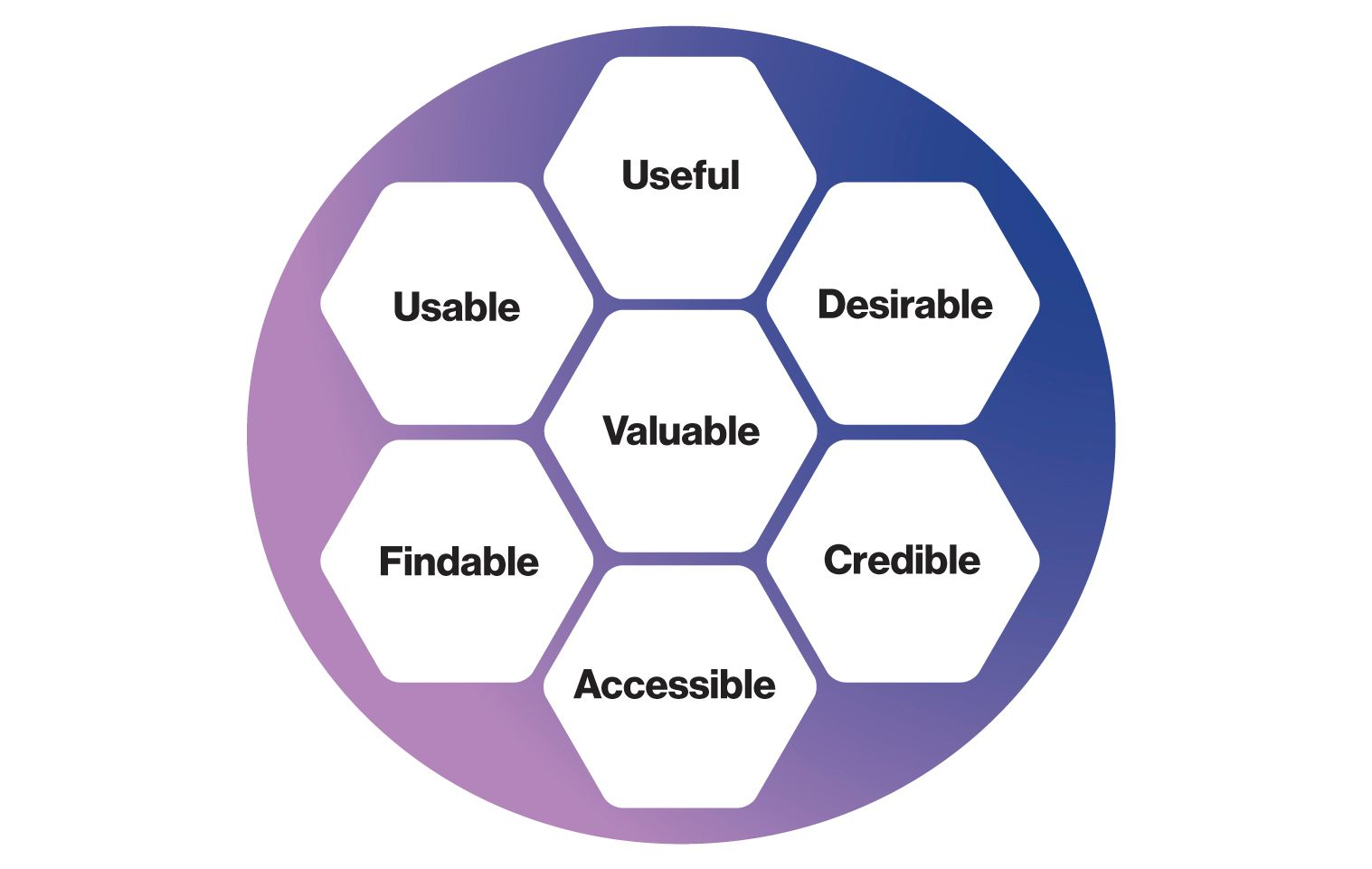 Image:Peter Morville's UX honeycomb, which features the factors useful, usable, findable, accessible, credible, and desireable around the central idea of valuable.