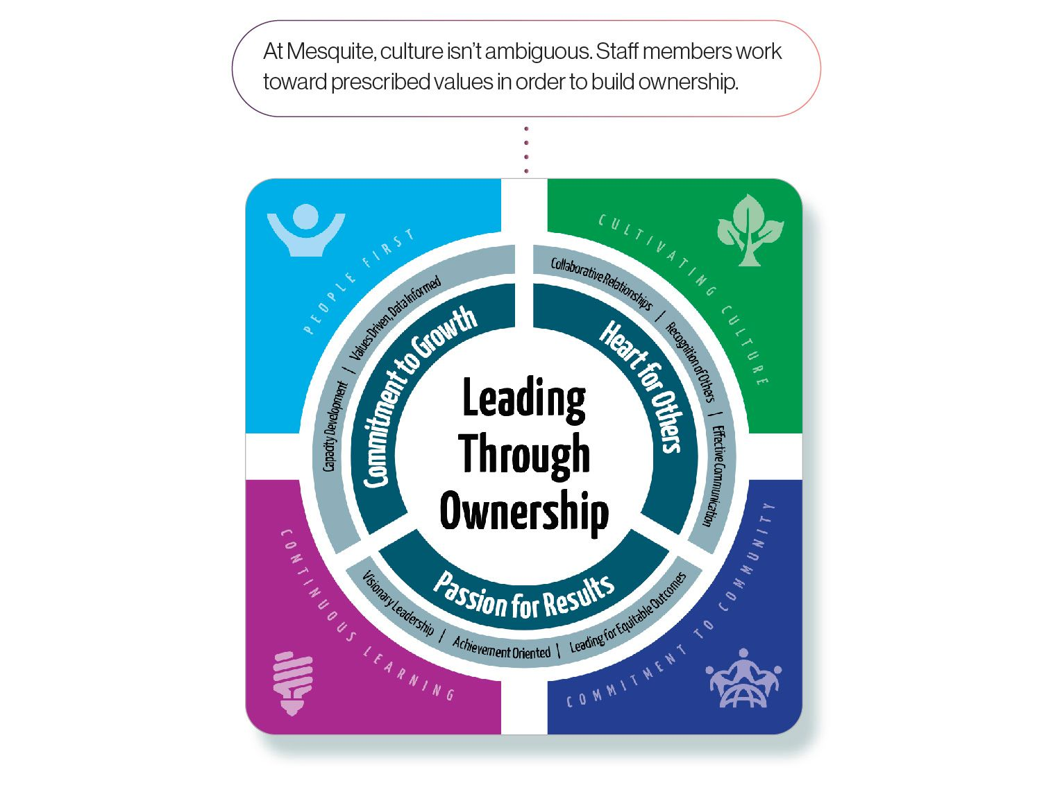 Image: Mesquite ISD Leading Through Ownership graphic, with the caption 'At Mesquite, culture isn't ambiguous. Staff members work toward prescribed values in order to build ownership.'